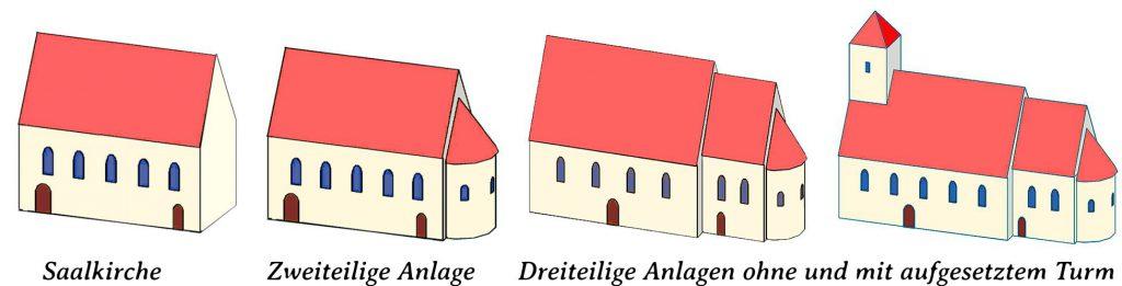 Brandenburgische Architektur der Romanik Weitere Bauformen