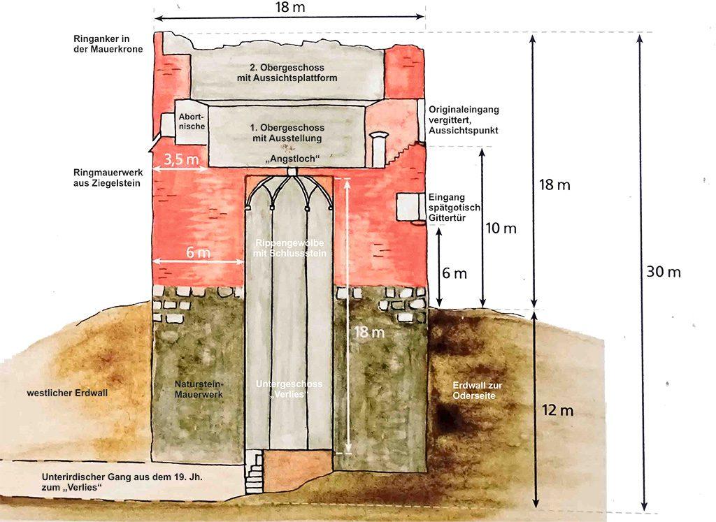 Sichtbare und verborgene Maße und Bezeichnung der Bauelemente. Aufgenommen von einer öffentlich zugänglichen Ansichtstafel, Beschriftung hinzugefügt von A. Soujon..